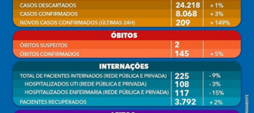 Uberlândia já ultrapassa 8900 infectados por coronavírus