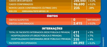 Covid-19: veja boletim da Prefeitura de Uberlândia de 07/06/2021