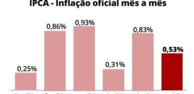 IPCA: inflação fica em 0,53% em junho e atinge 8,35% em 12 meses